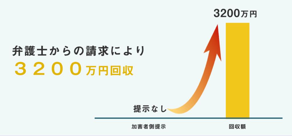 弁護士からの請求により3200万円回収